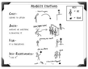 Problem Emotions